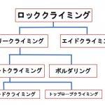 ロッククライミングの種類、分類について